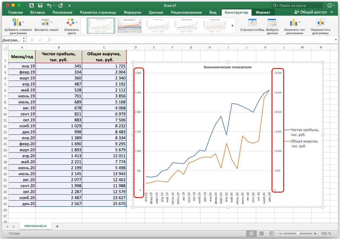 Добавление в график вспомогательной оси