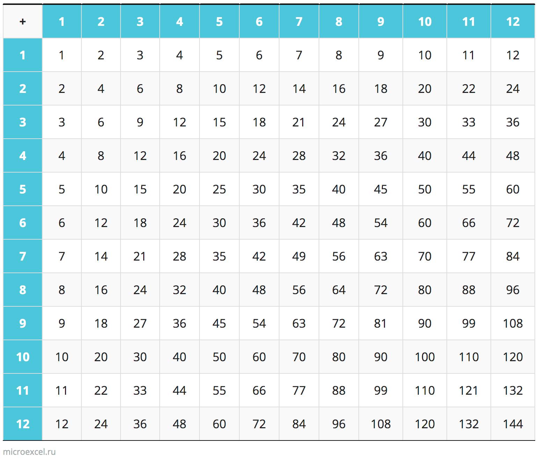 Таблица сложения чисел