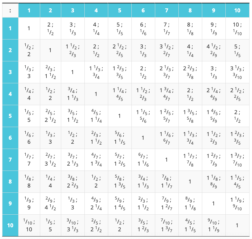Таблица деления чисел