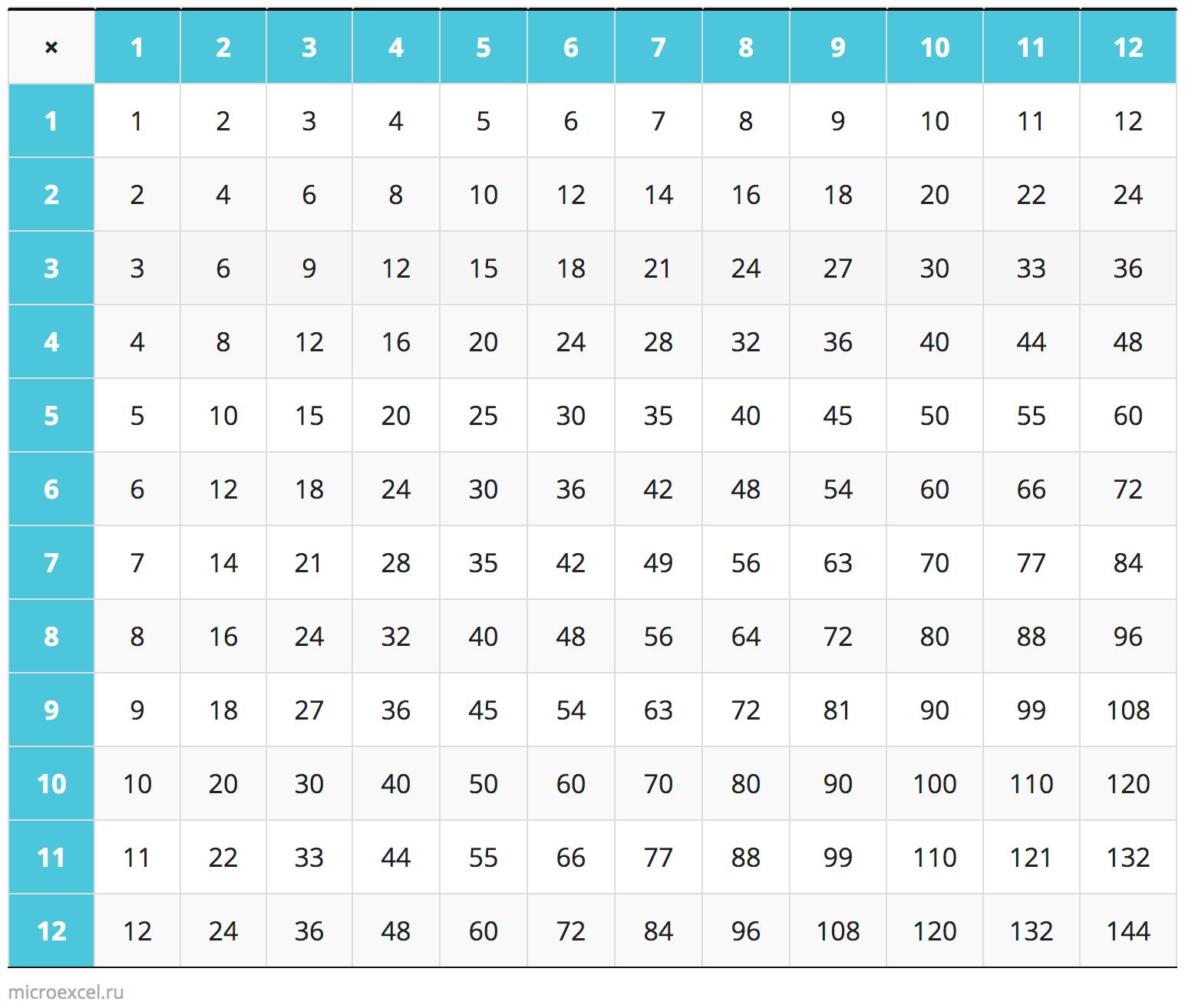 Таблица умножения чисел
