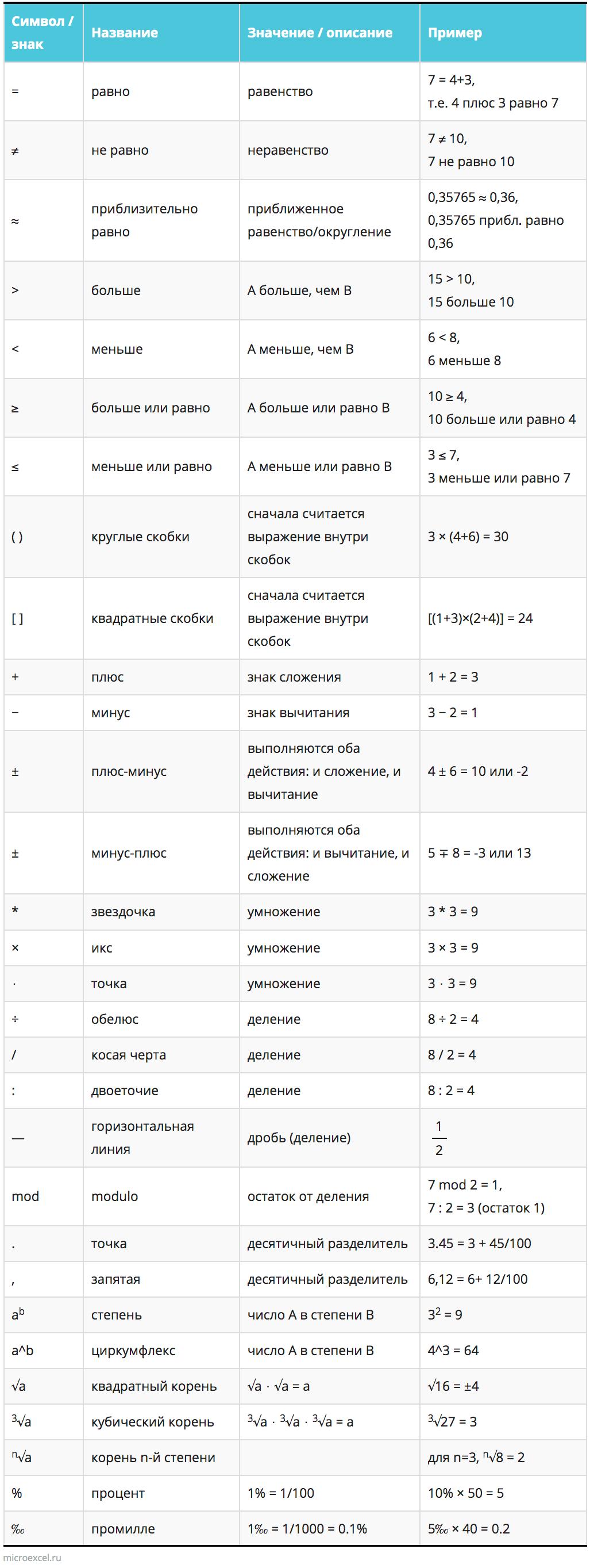 Основные математические знаки и символы
