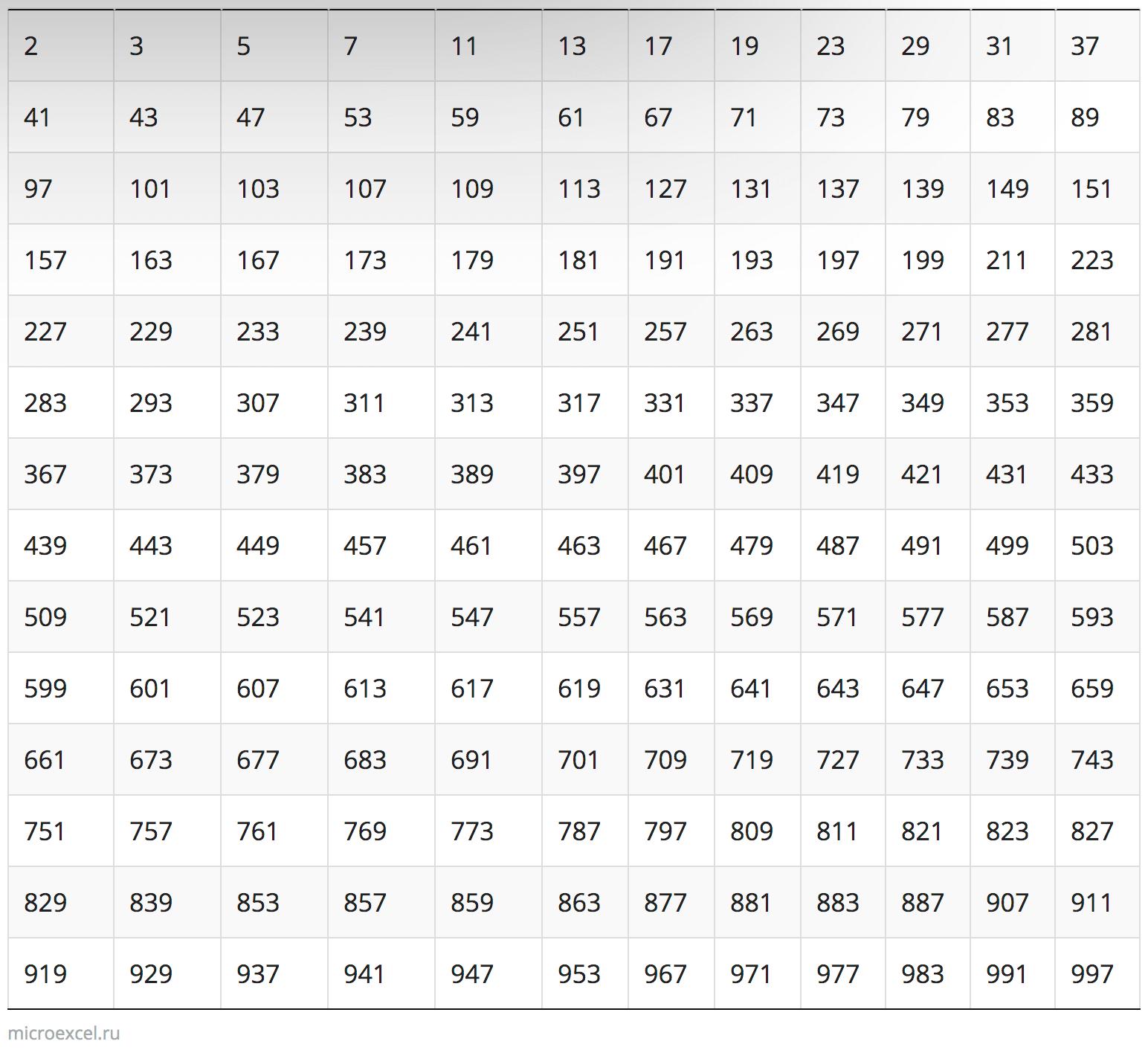Таблица простых чисел до 1000