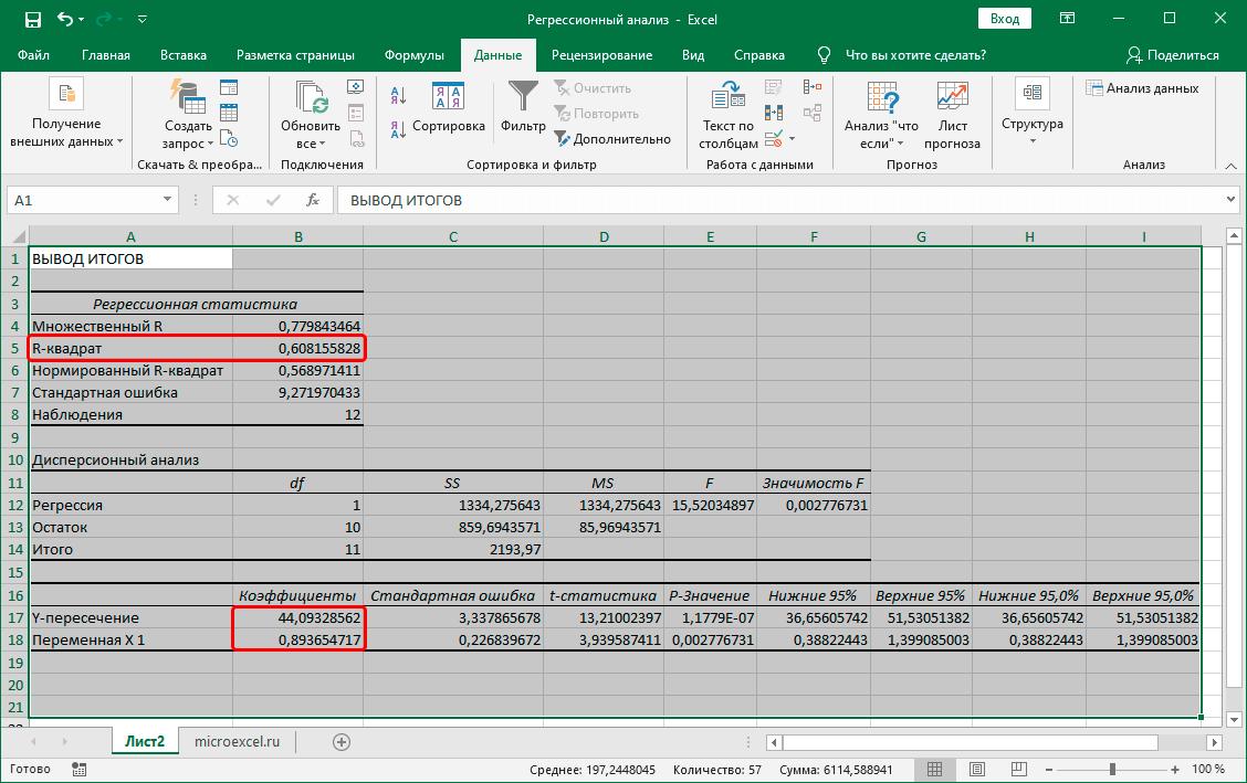 Результаты регрессионного анализа в Excel