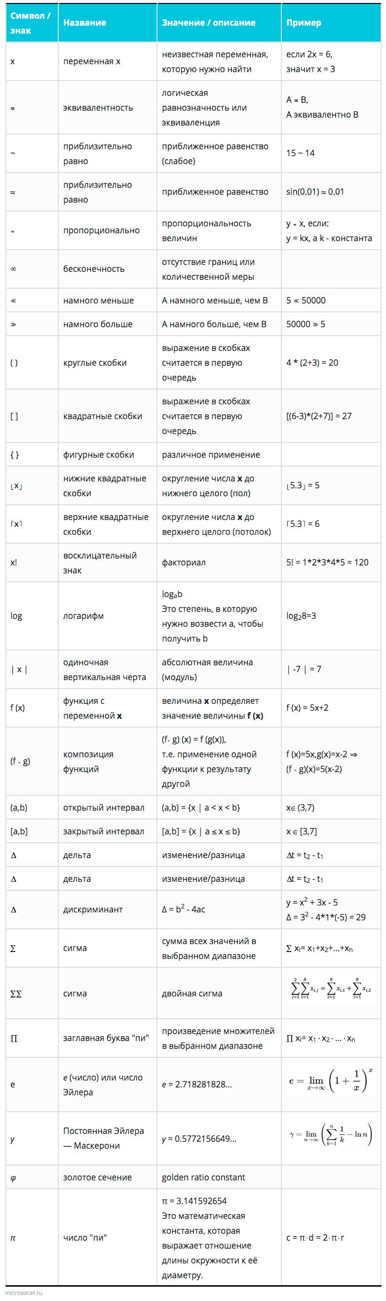 Таблица с символами и знаками по алгебре