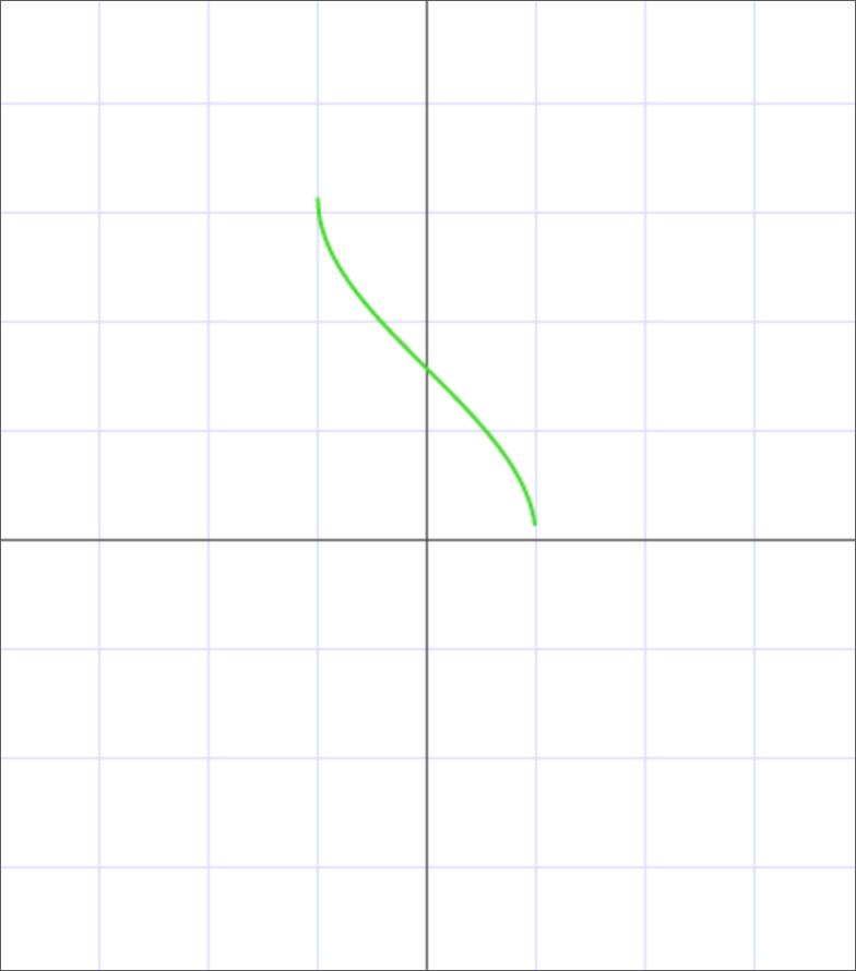 График арккосинуса