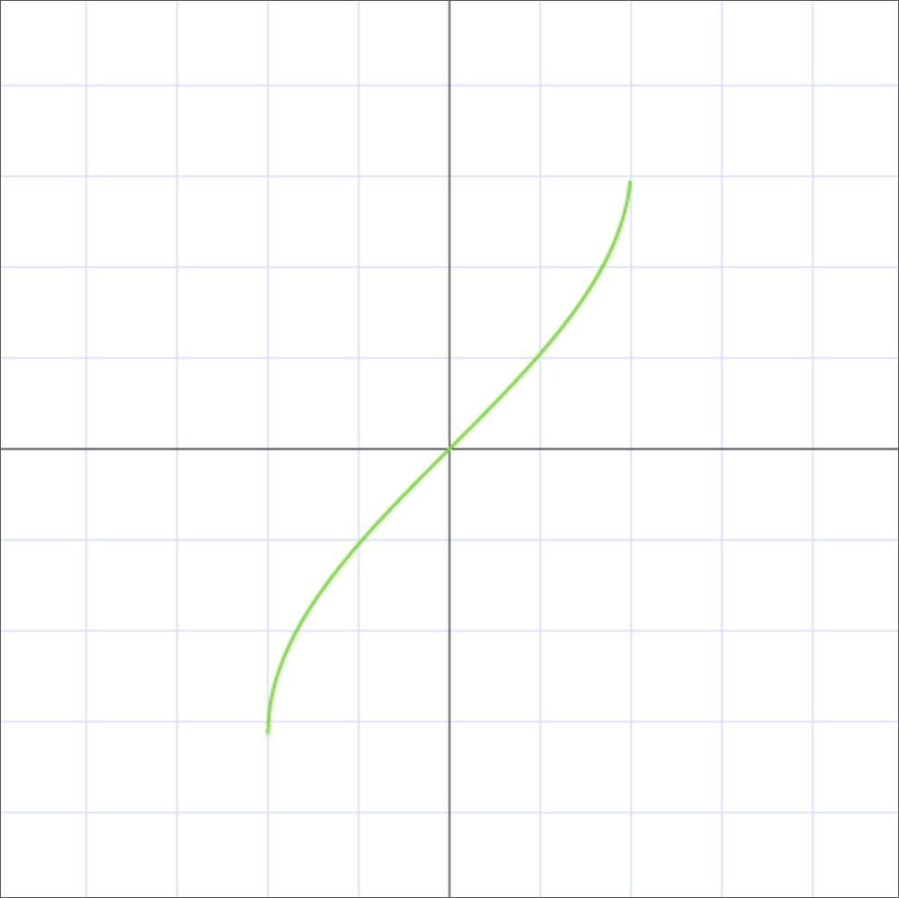 График арксинуса