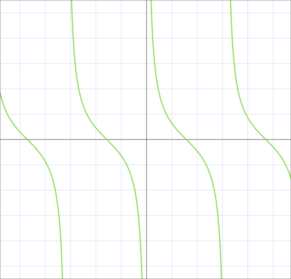 График котангенса