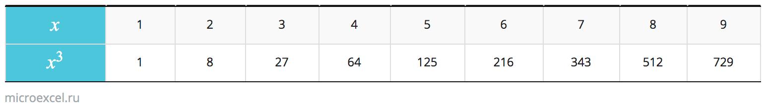 Таблица кубов натуральных чисел от 1 до 9