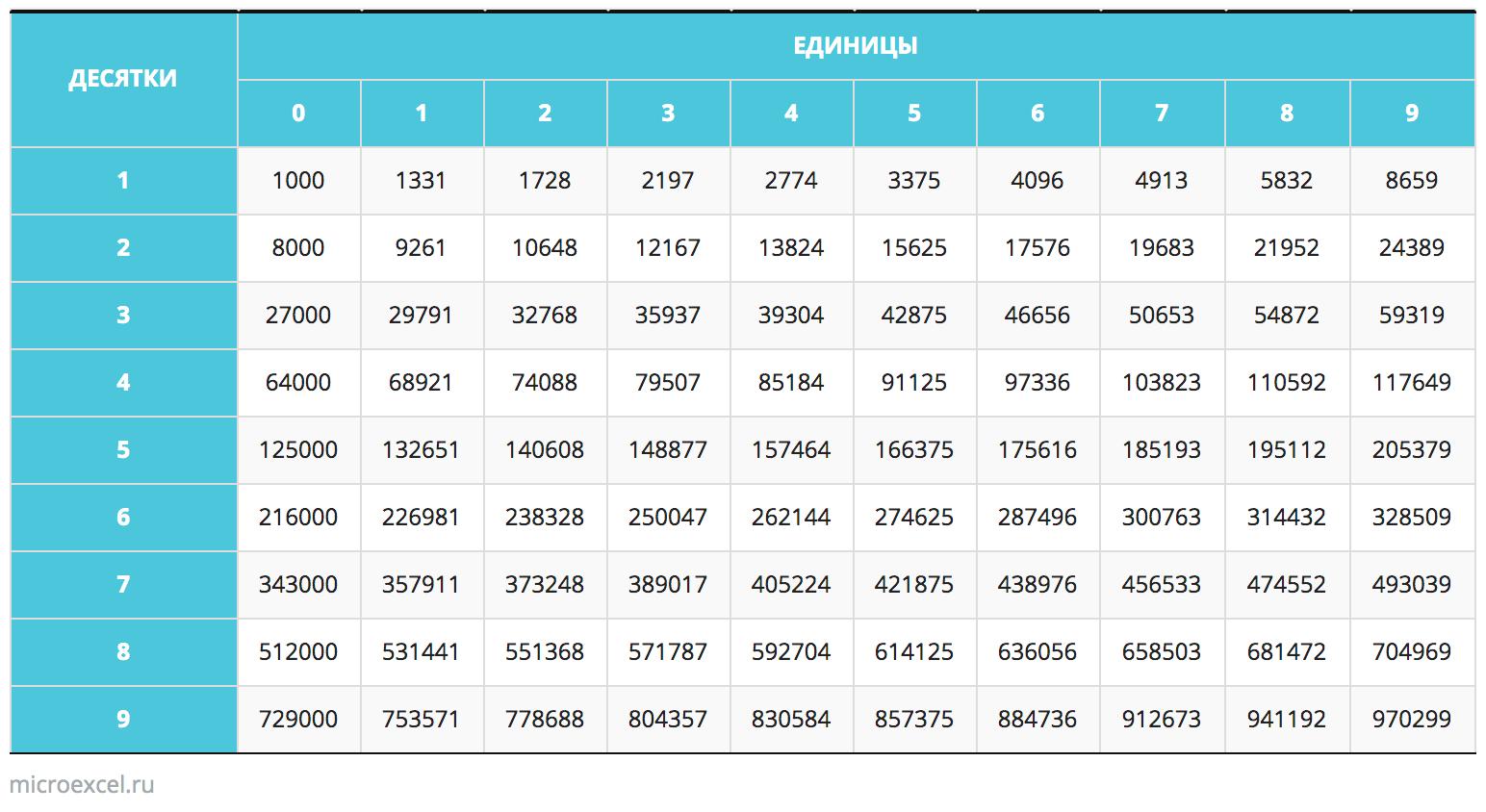 Таблица кубов натуральных чисел от 10 до 99