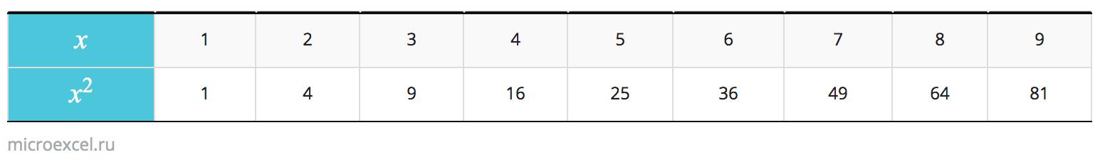 Таблица квадратов натуральных чисел от 1 до 9