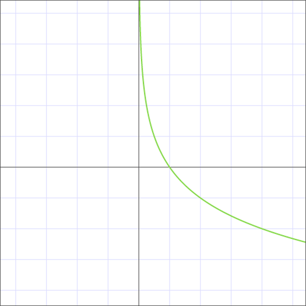 График логарифма с основанием от 0 до 1