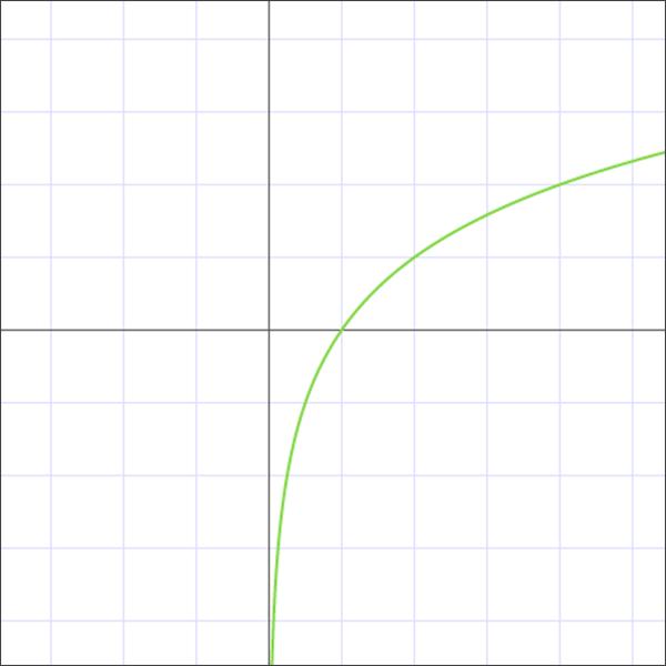 График логарифма с основанием больше 1