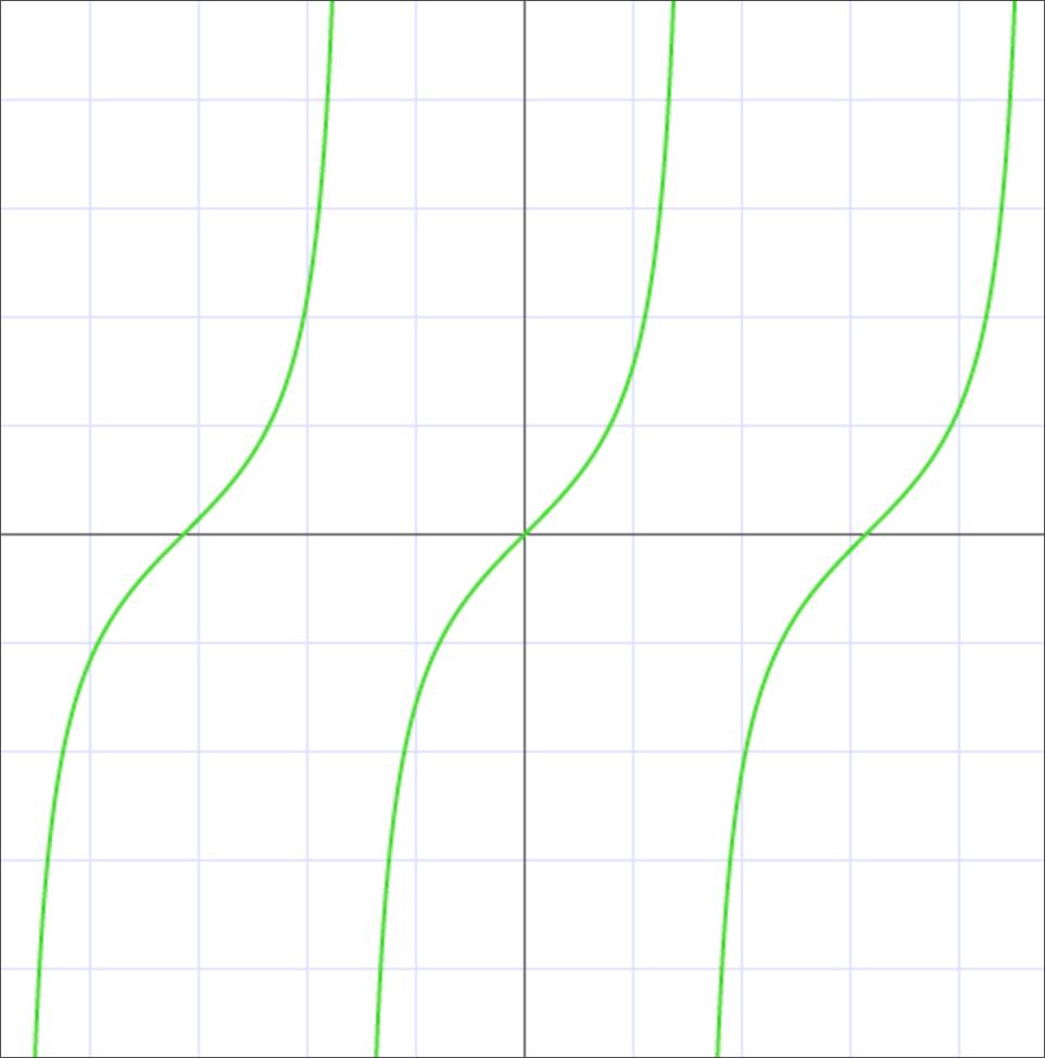 График тангенса