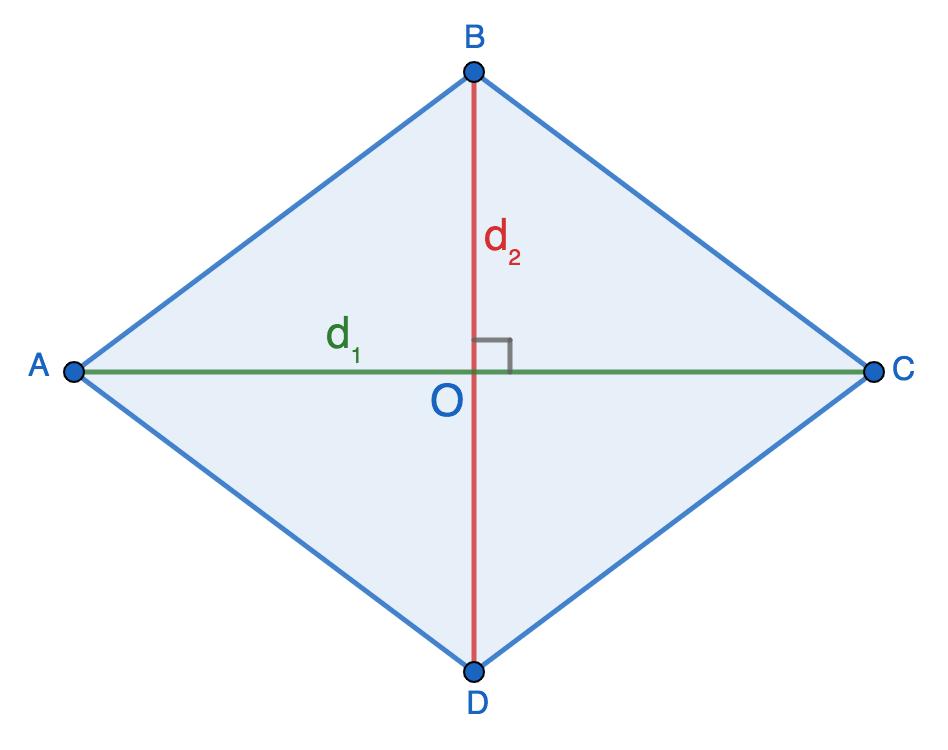 Периметр ромба через диагонали