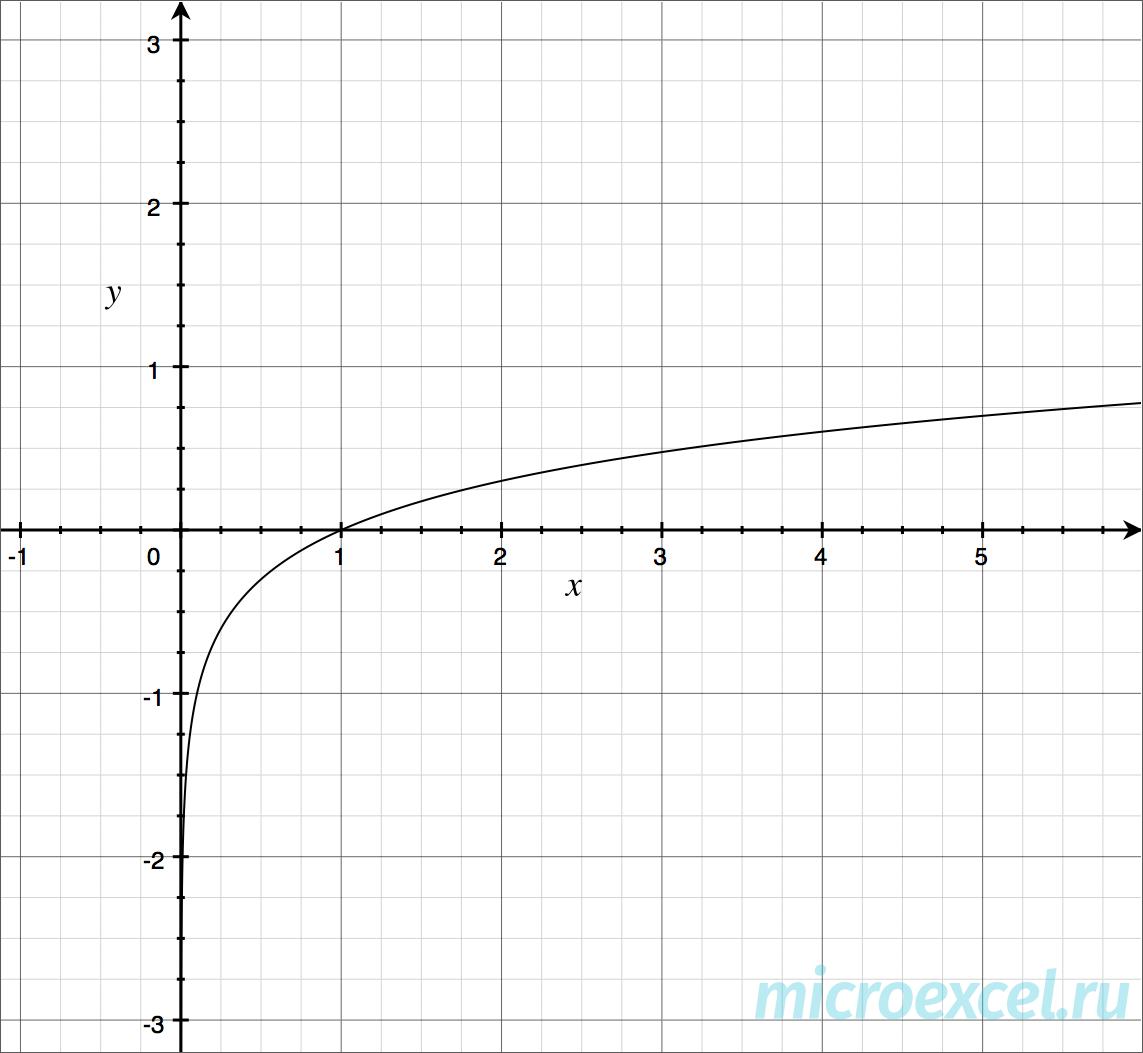 График десятичного логарифма