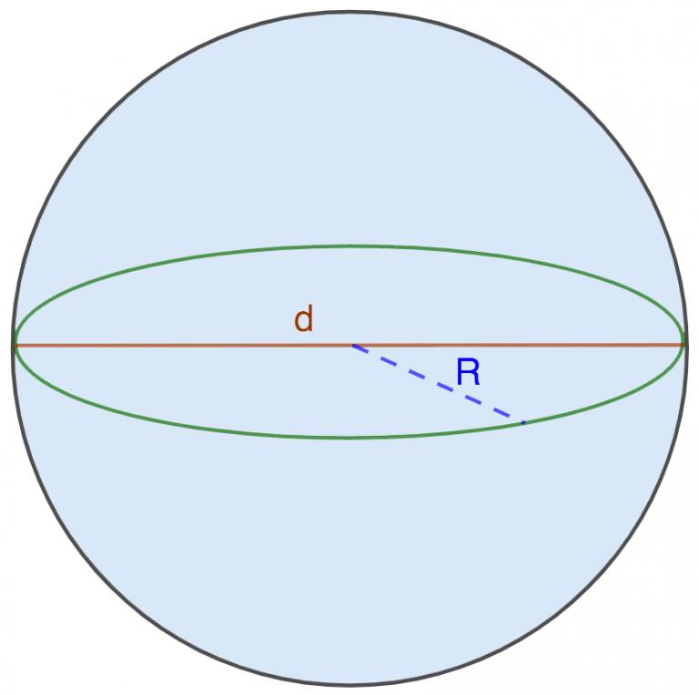 Площадь поверхности шара