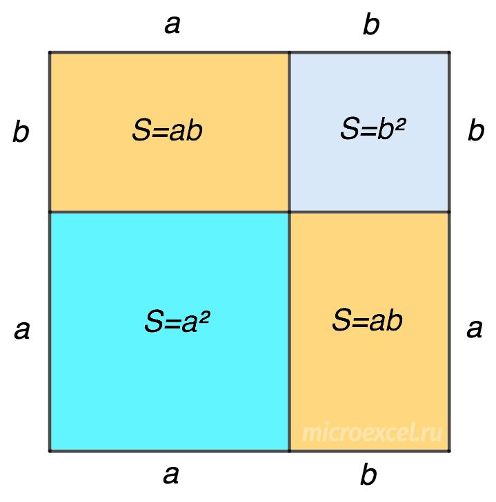 Геометрическое доказательство суммы квадратов