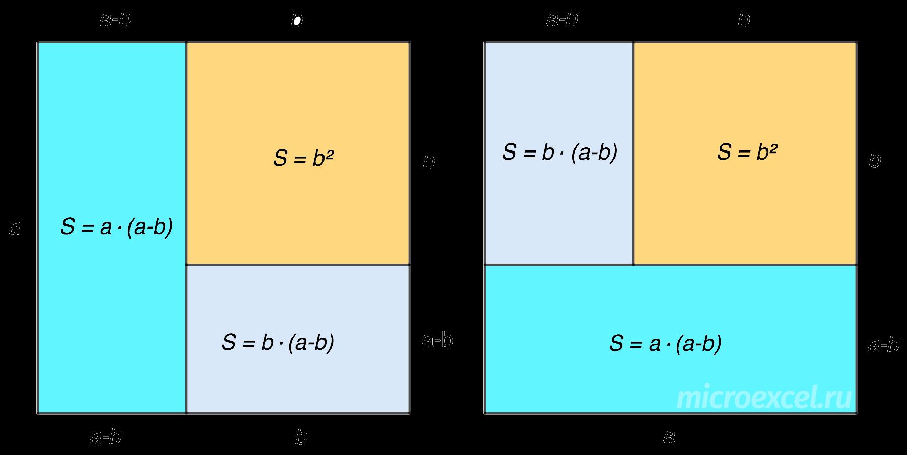 Разность квадратов: формула и примеры