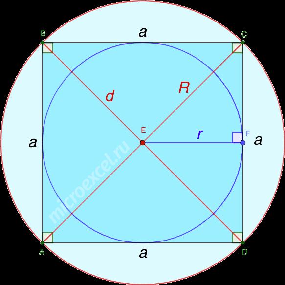 Вписанная и описанная вокруг квадрата окружности
