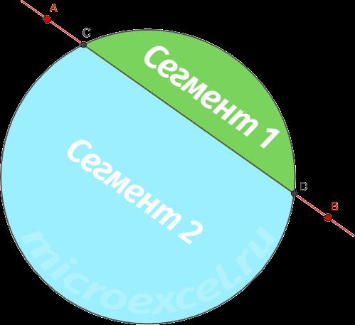 Что такое круг: определение, свойства, формулы