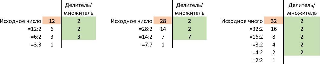 Разложение числе на множители