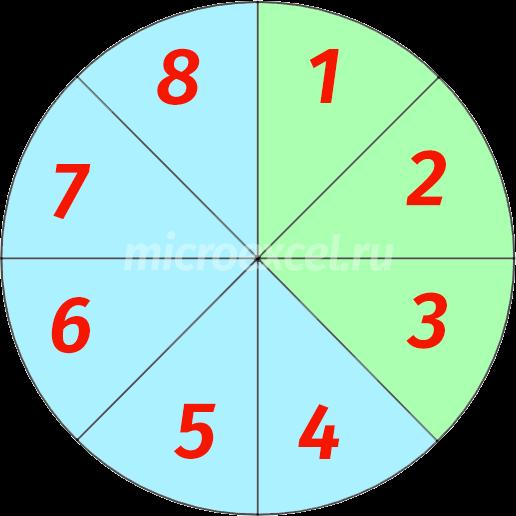 Поделенный на 8 частей круг