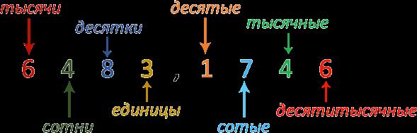 Состав десятичной дроби