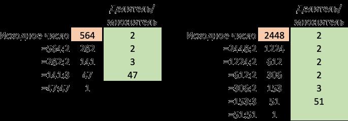 Разложение чисел на простые множители