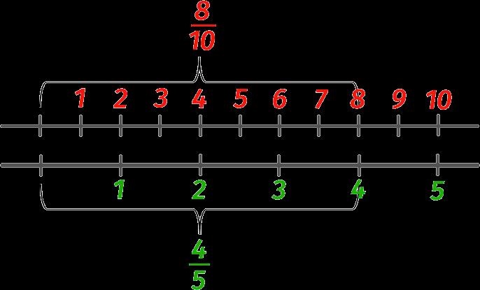 Равенство дробей на числовой оси
