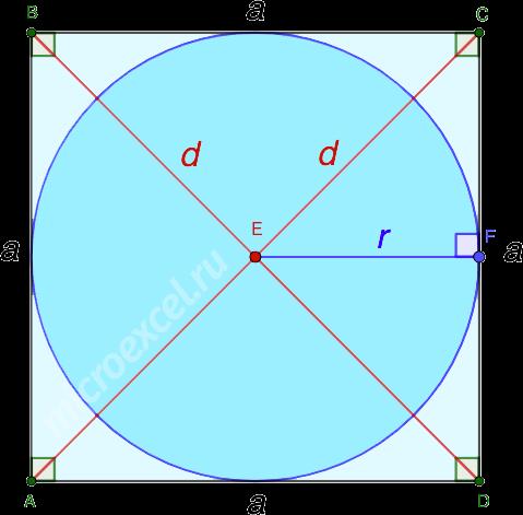 Вписанная в квадрат окружность с радиусом r