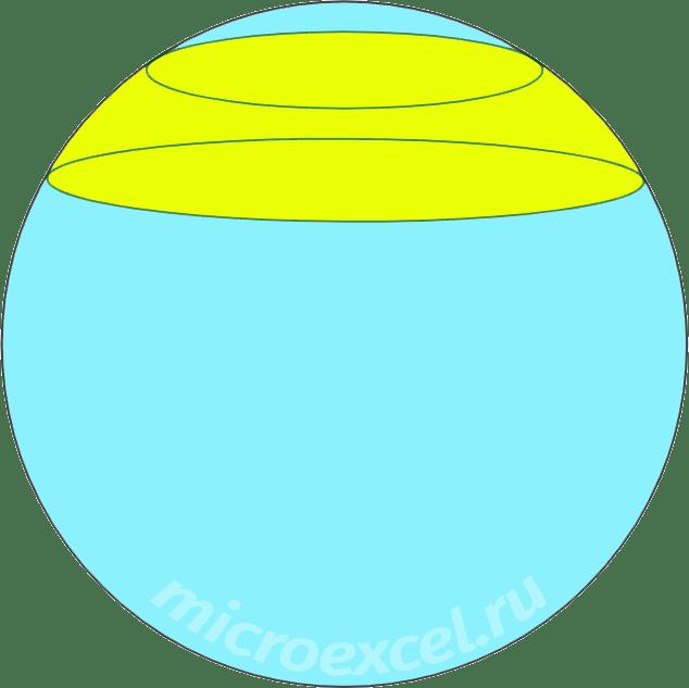 Срез шара