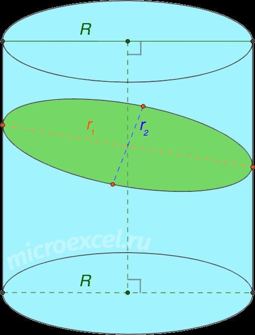 Сечение цилиндра плоскостью не параллельной его основаниям (не касающейся их)