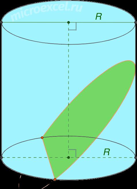 Сечение цилиндра плоскостью пересекающей одно из его оснований