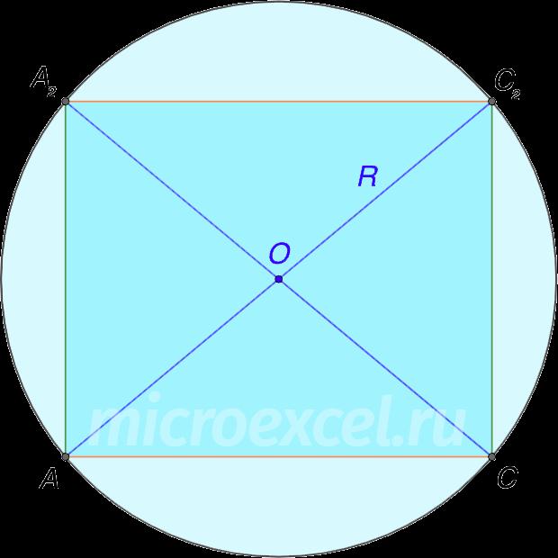 Описанная вокруг прямоугольника окружность