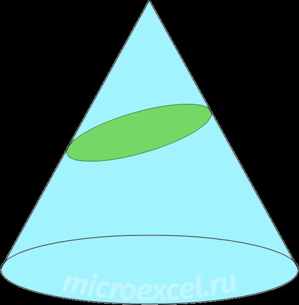 Сечение конуса плоскостью не параллельной его основанию