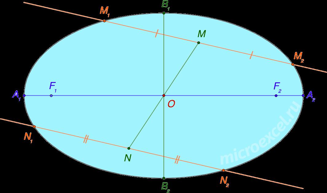 Свойства эллипса (пересечение двумя параллельными прямыми)