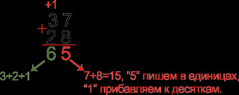 Пример сложения двузначных чисел в столбик
