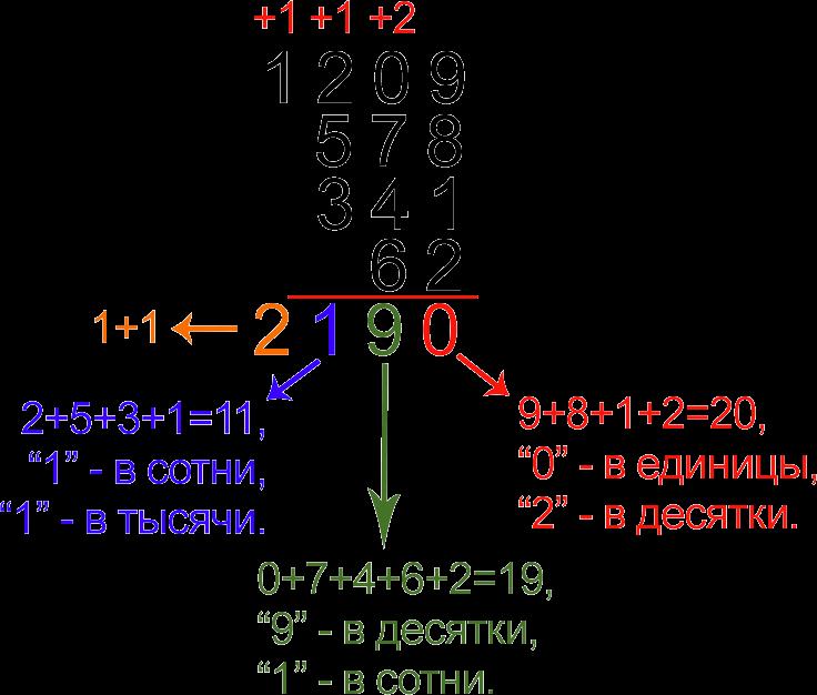 Пример сложения чисел в столбик