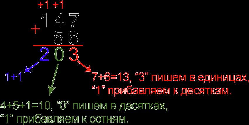 Пример сложения двузначного и трехзначного чисел столбиком
