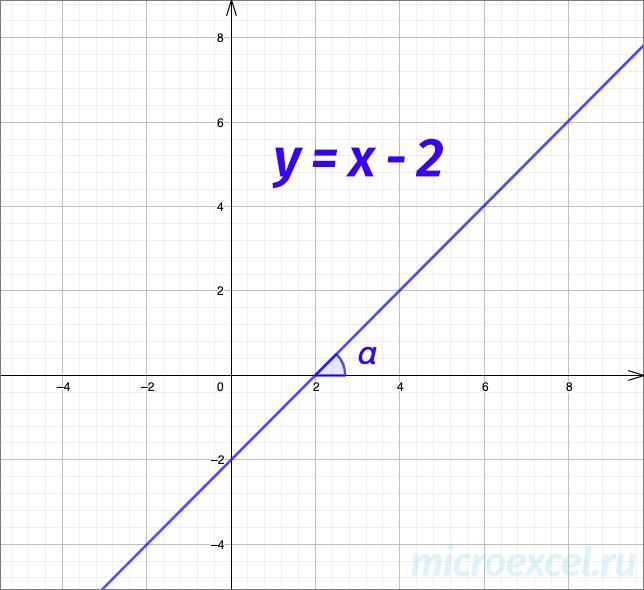 Пример графика прямой (уравнение с угловым коэффициентом)