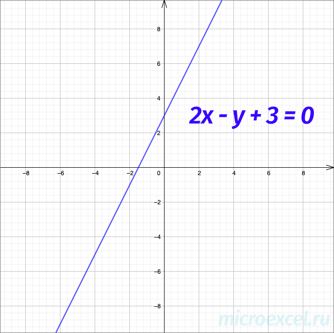 Пример графика прямой (уравнение в декартовой системе координат)