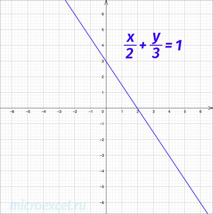 Пример графика прямой (уравнение в отрезках)