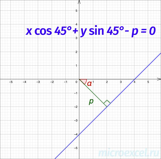 Пример графика прямой (нормальное уравнение)