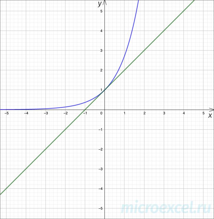 График экспоненты