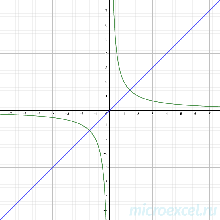 Пример гиперболы