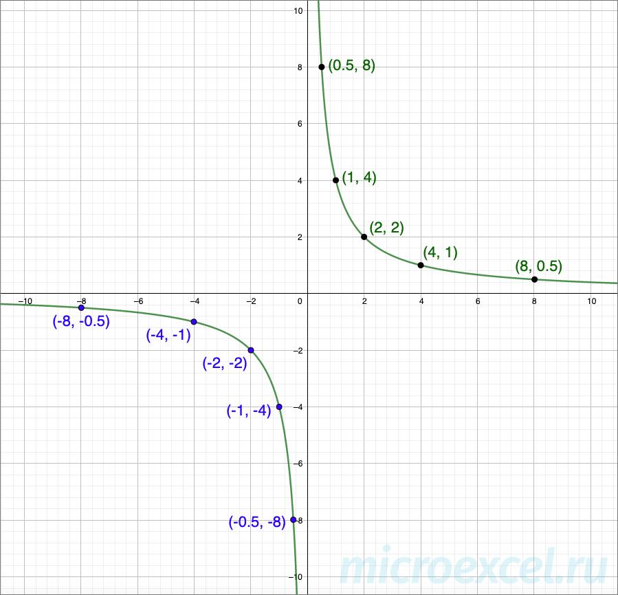 Пример гиперболы в 1 и 3 четвертях координатной плоскости
