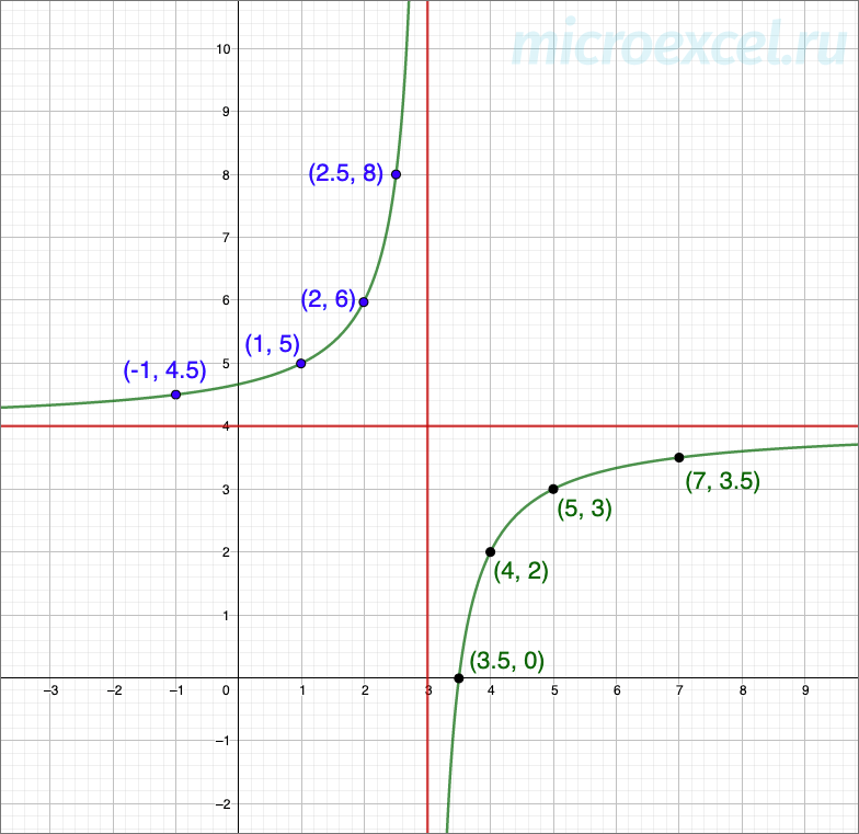 Пример гиперболы во 2 и 4 четвертях координатной плоскости