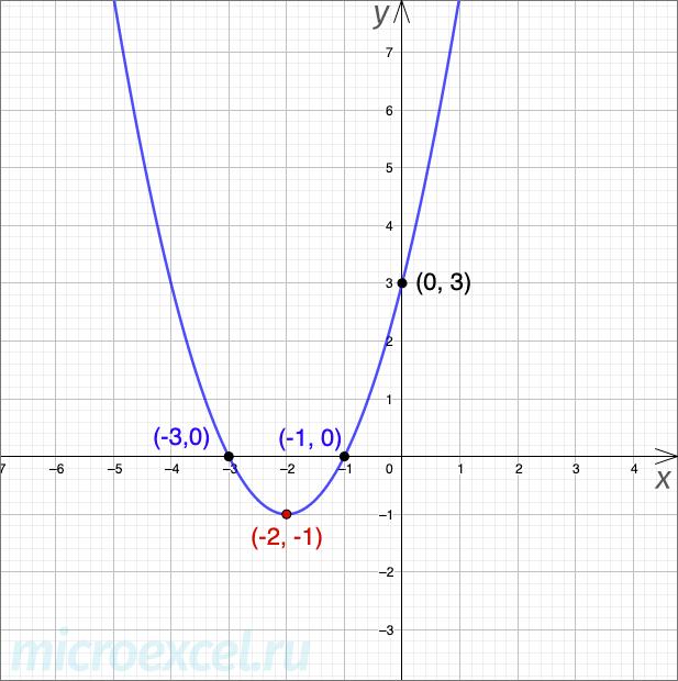 Пример параболы