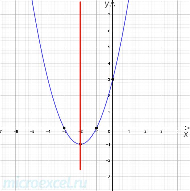 Симметричность параболы