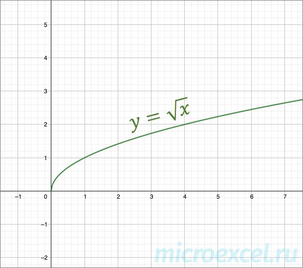 График квадратного корня